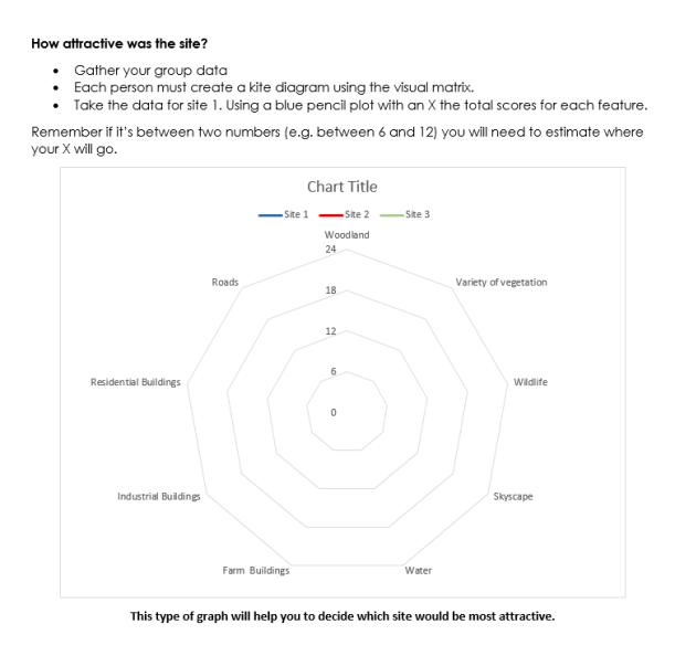 kite diagram