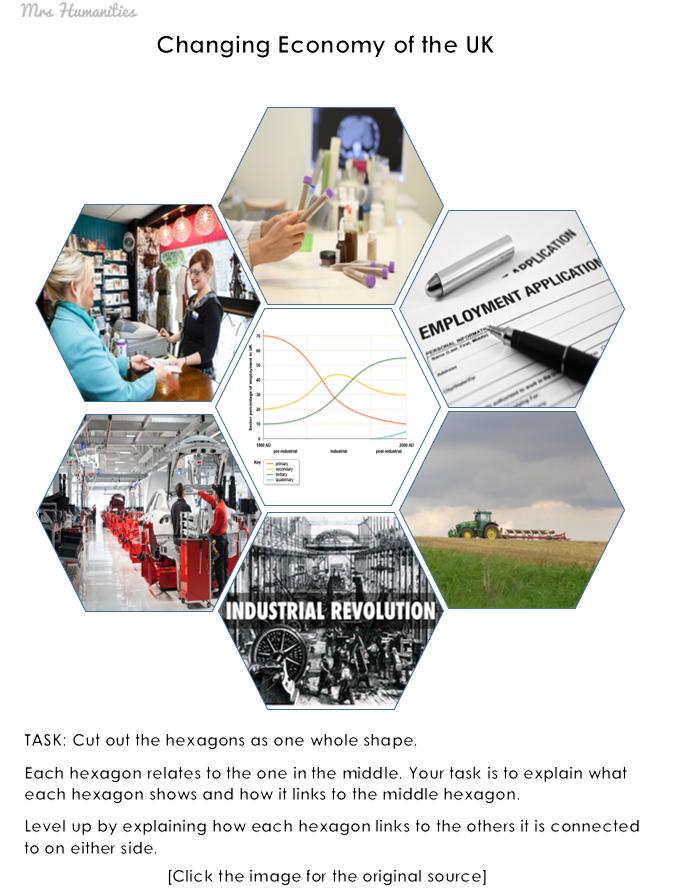 changing economy GCSE revision visual hexagon