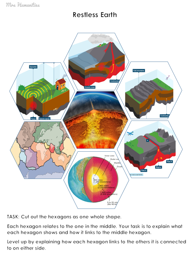restless earth gcse revision visual hexagon