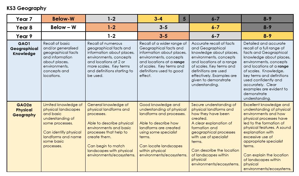KS3 Creative Writing Scheme of Work